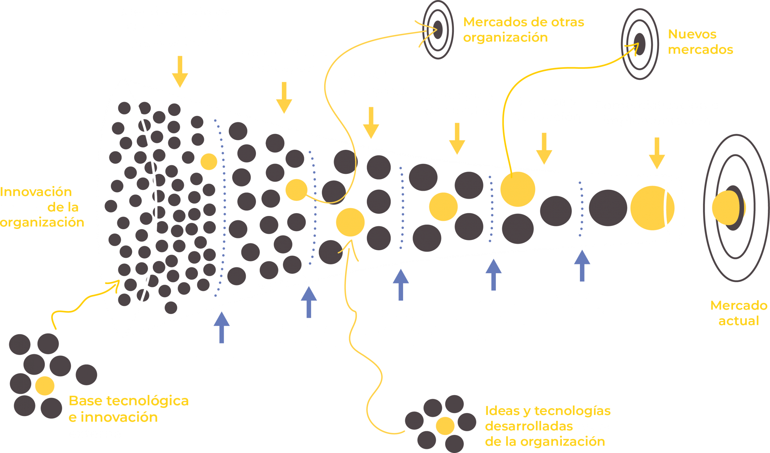 embudo-innovacion-abierta-treze